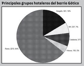 El Grupo Gargallo principal beneficiario de la moratoria hotelera
